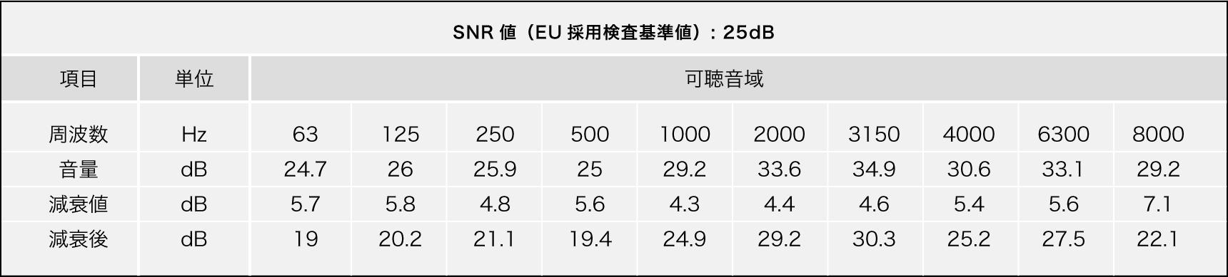 SNR値(EU採用検査基準値): 25dB