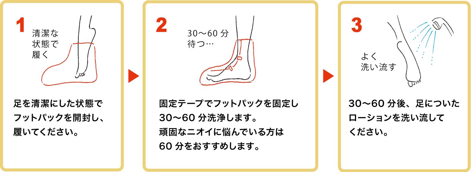 1.足を清潔にした状態でフットパックを開封し、履いてください。 2.固定テープでフットパックを固定し30〜60分洗浄します。頑固なニオイに悩んでいる方は60分をおすすめします。 3.30〜60分後、足についたローションを洗い流してください。