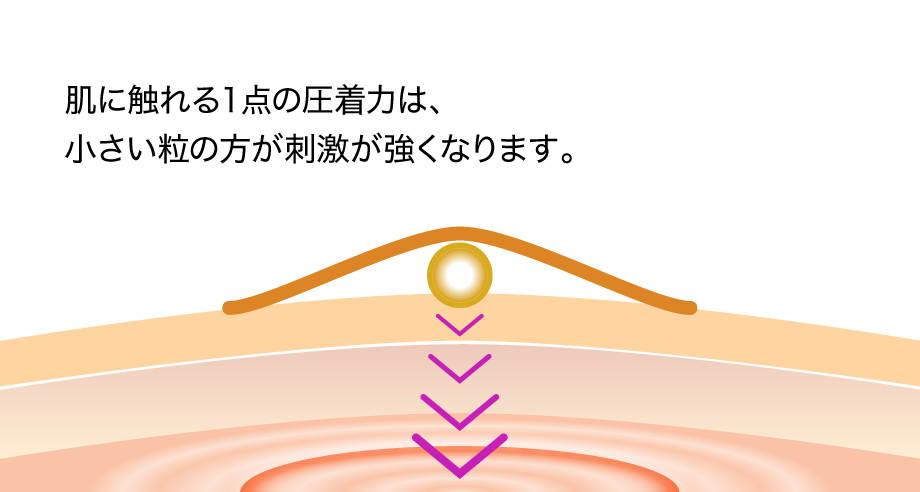 肌に触れる1点の圧着力は、小さい粒の方が刺激が強くなります。