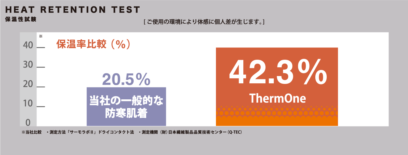 HEAT RETENTION TEST 保温性試験